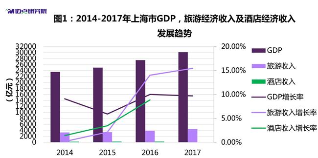 迈点研究院:2018年度上海中高端酒店市场大数据分析报告