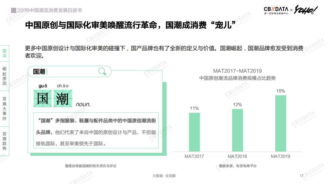 CBNDataYOHO!:2019中国潮流消费发展白皮书(199it)
