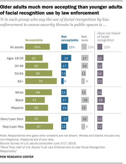 Pew:年长的白人共和党人对警察使用面部识别的信任度更高