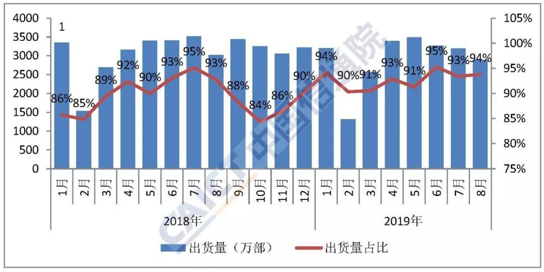 中国信通院:2019年8月国内手机市场运行分析报告