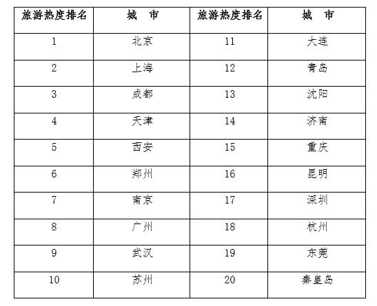 美团研究院:2019年中秋假期消费趋势预测报告