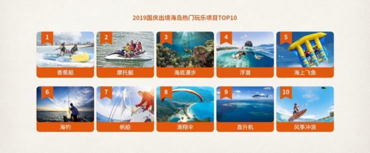 中国旅行社协途牛旅游网:2019年国庆黄金周旅游趋势报告