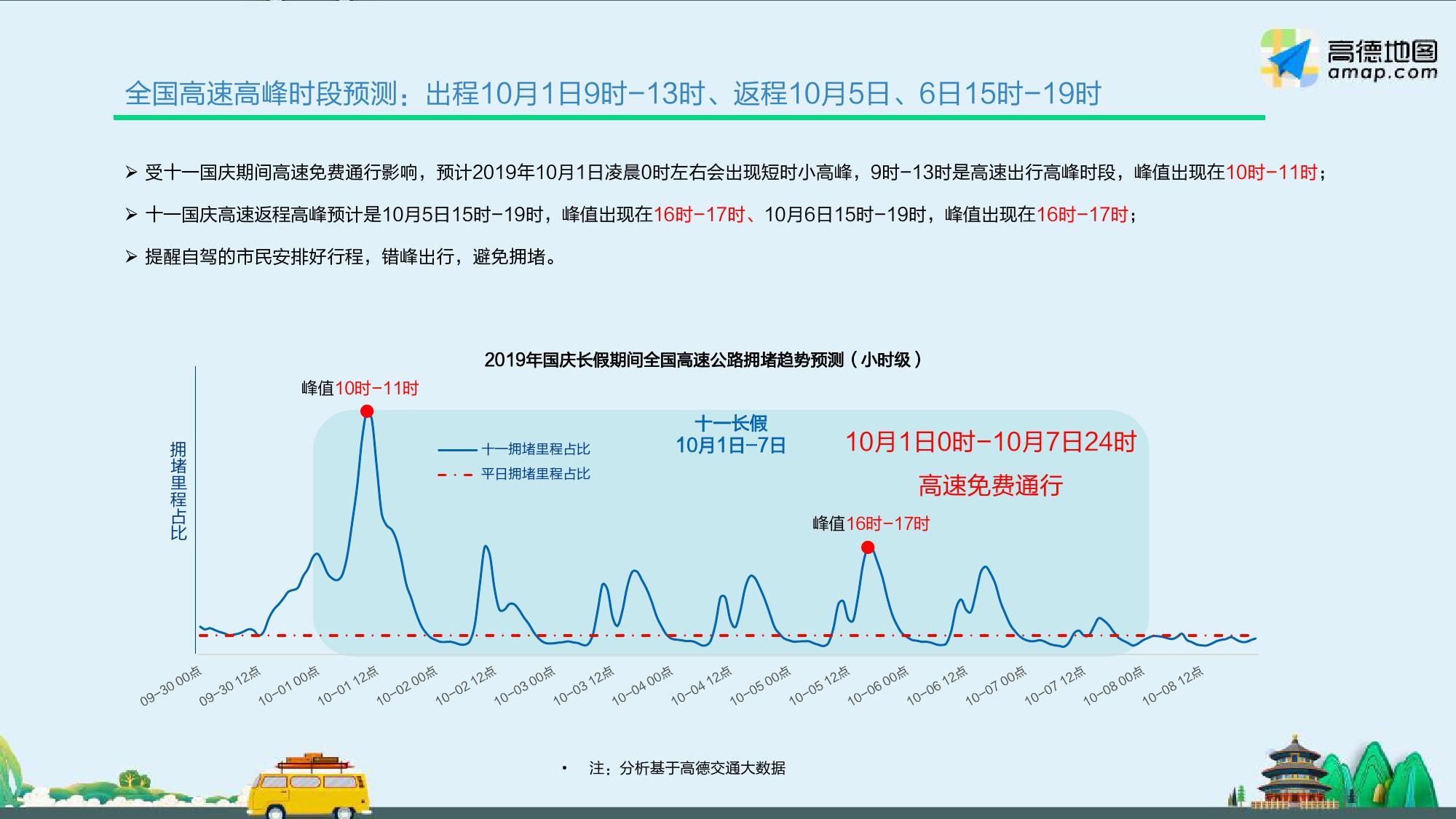 高德地图:2019中秋·国庆假期出行预测报告(199it)