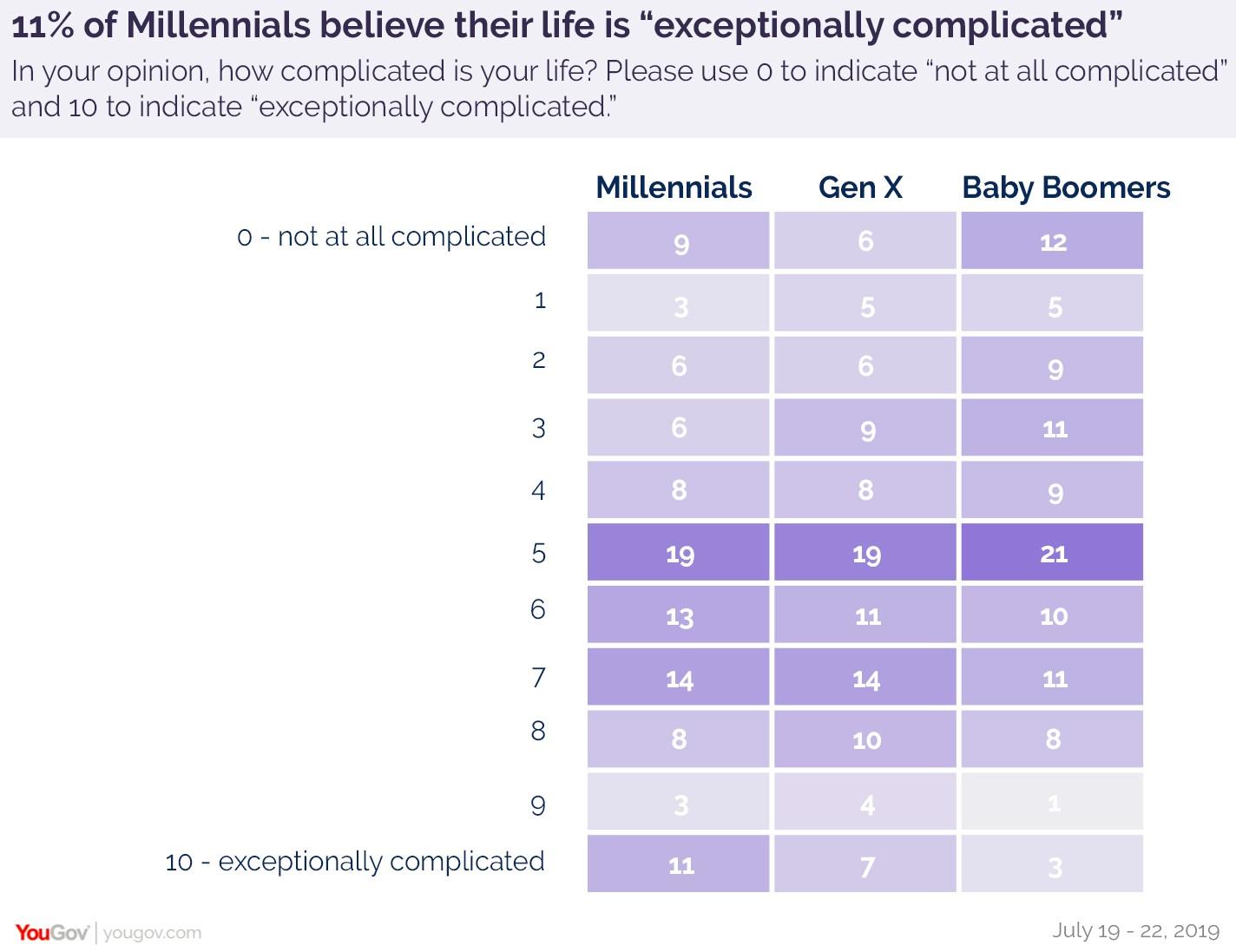 YouGov:61%的美国人认为自己的生活很复杂