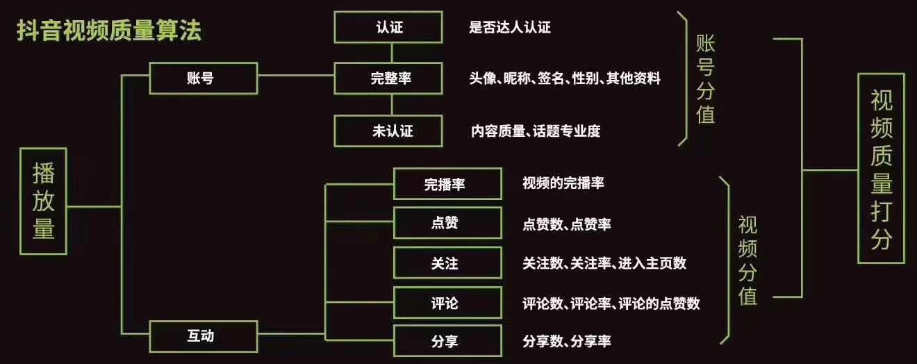 图文详解抖音推荐算法机制