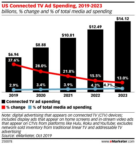 eMarketer:2019年美国联网电视广告支出达70亿美元-CNMOAD 中文移动营销资讯 1