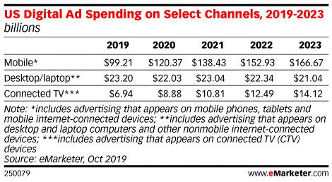 eMarketer:2019年美国联网电视广告支出达70亿美元-CNMOAD 中文移动营销资讯 2