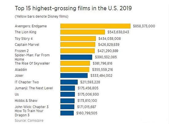 2021美国电影排行榜_BBC:史上最伟大100部美国电影排行榜,果断收藏