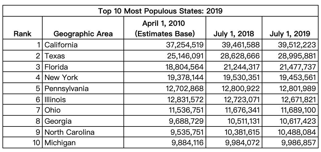 美国人口自然增长率_美国人口增长率创百年最低,2019年全球多个国家生育率堪