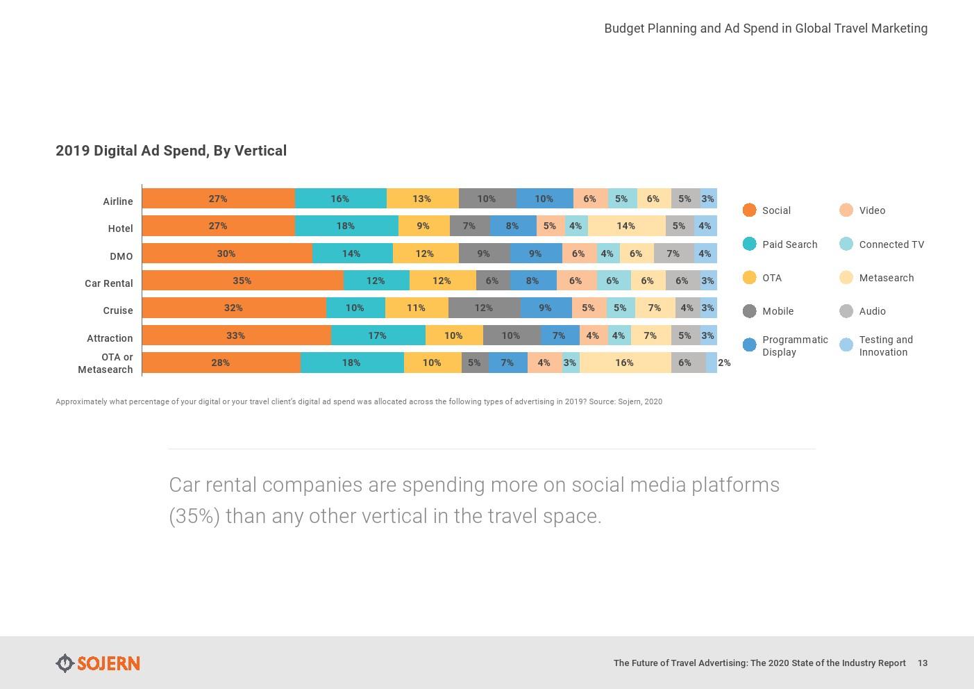 Sojern:2020年旅游业广告报告