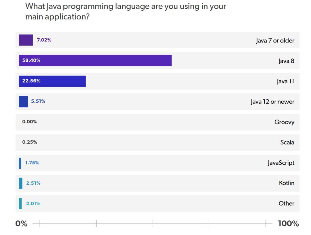 JRebel :2020 年 Java 技术报告
