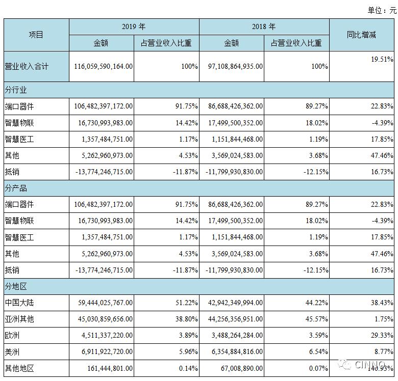 京东方:2019营收1161亿元 同比增长19.5% 1Q20实现净利5.7亿元  第2张