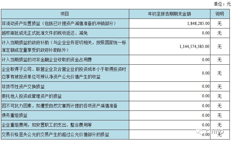 京东方:2019营收1161亿元 同比增长19.5% 1Q20实现净利5.7亿元  第4张