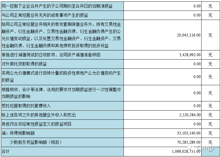 京东方:2019营收1161亿元 同比增长19.5% 1Q20实现净利5.7亿元  第5张