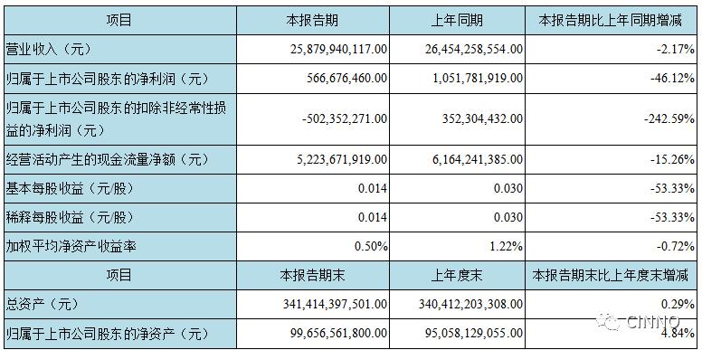 京东方:2019营收1161亿元 同比增长19.5% 1Q20实现净利5.7亿元  第3张