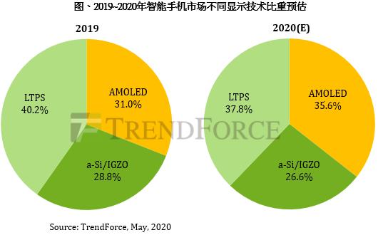 TrendForce:预估2020年AMOLED智能手机渗透率达35.6%