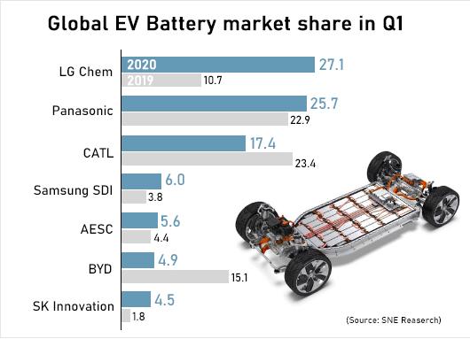 SNE Research:2020年Q1 LG化学装机量升至5.5 GWh 成全球最大锂电池企业