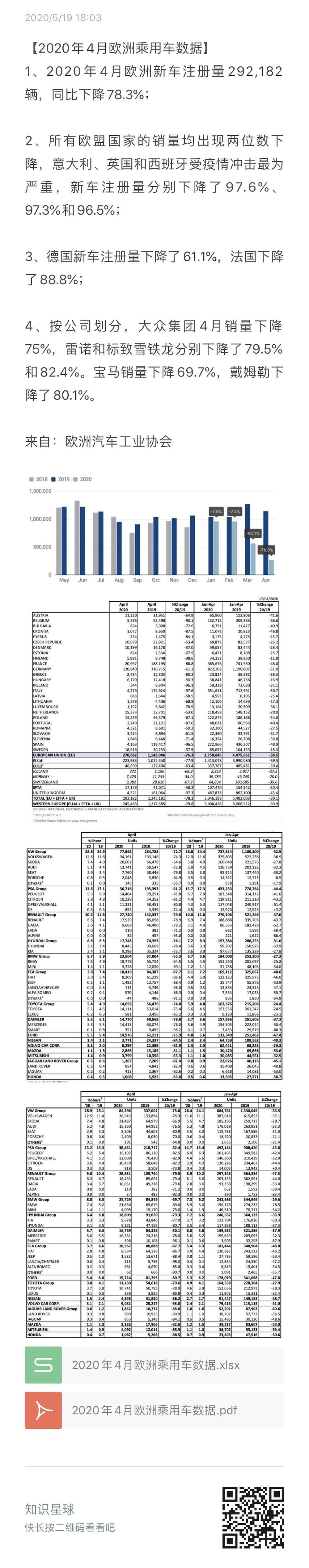 欧洲汽车工业协会:2020年4月欧洲新车注册量29.2万辆 同比下降78.3%