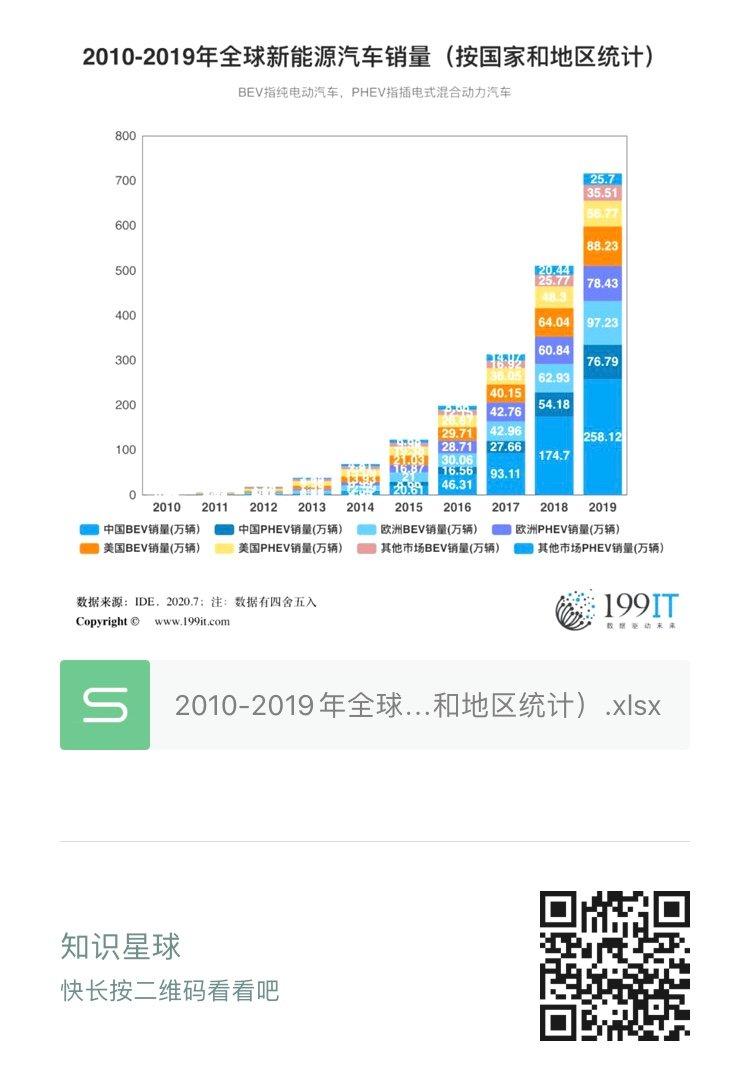 全球资讯_2010-2019年全球新能源汽车销量(附原数据表) | 互联网数据资讯 ...