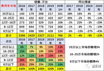 中国汽车流通协会:2020年上半年