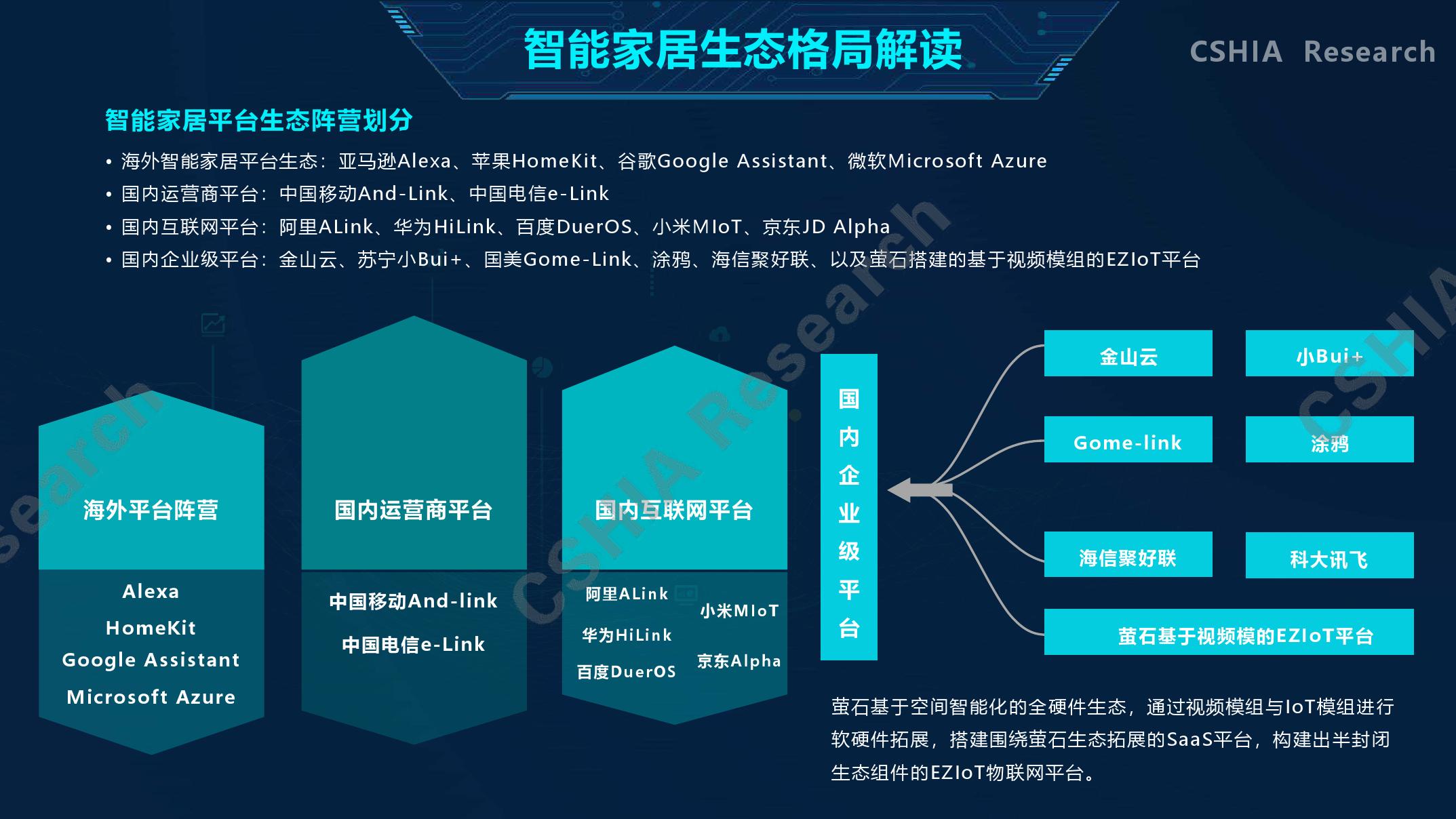 2020中国智能家居生态发展白皮书
