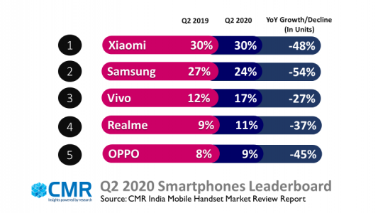 CMR:2020年Q2印度智能手机出货量增长41%