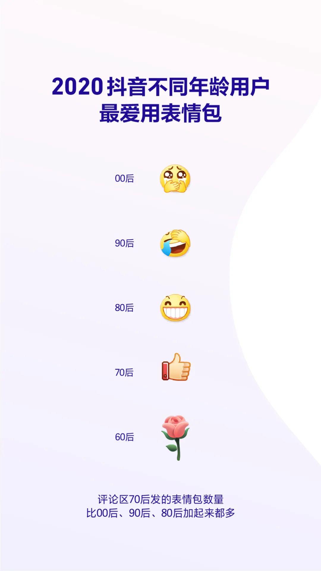 2020抖音数据报告(完整版)插图9