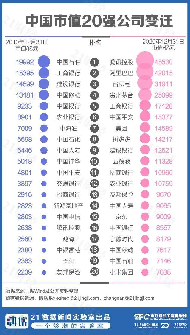21数据新闻实验室:截止2020年底中国市值500强 腾讯排名第一