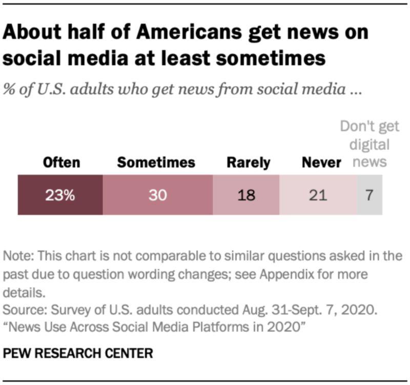 Pew:调查显示超过一半美国人使用社交媒体获取新闻