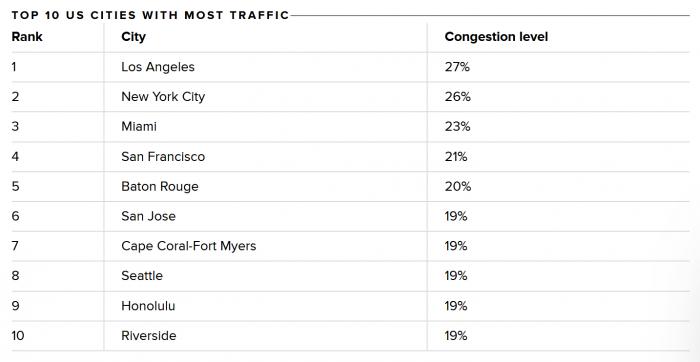 TomTom:2020年美国交通拥堵率显著下降