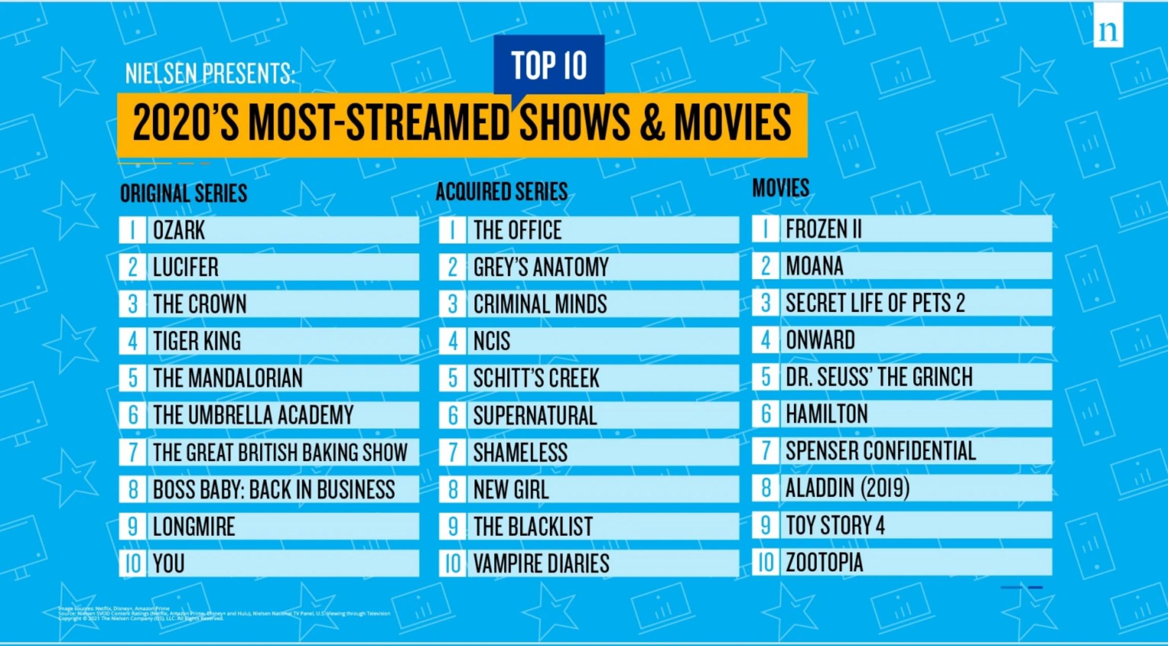 Nielsen:2020年美国流媒体平台最受欢迎内容榜单