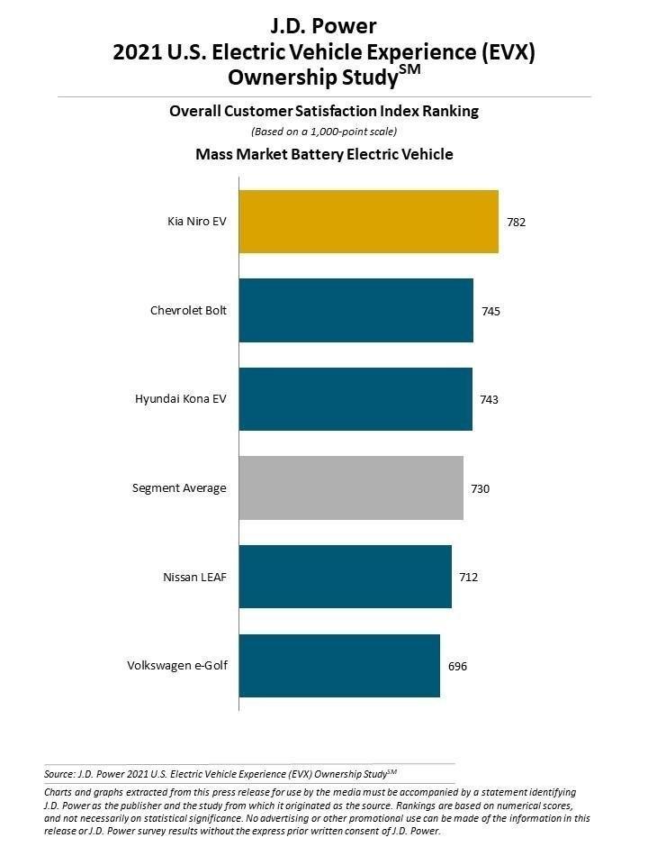 J.D. Power:研究显示选择电动车的用户不会再考虑购买燃油车