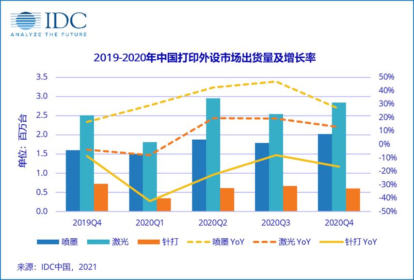 IDC:2020年第四季度中国打印外设市场出货量为546.3万台  同比增长13.2%