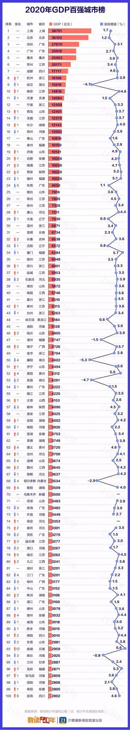 2020年中国城市GDP百强榜 上海北京深圳广州排前四