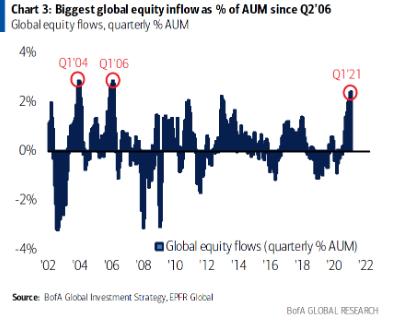 2021年第一季度全球股票基金吸引3,720亿美元资金流入