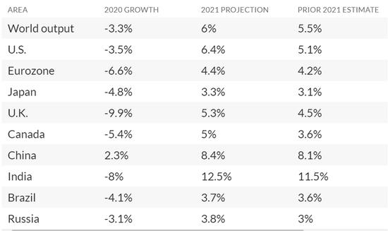 IMF:预计2021年全球经济或创下40年来最大增幅