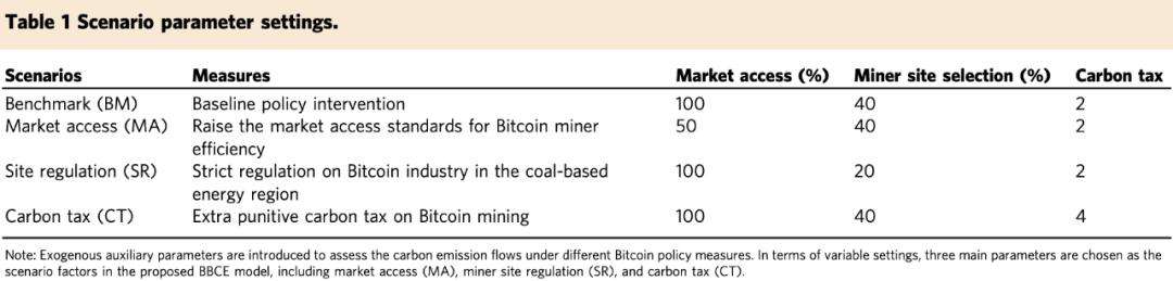 中国科学院&清华大学:预计2024年比特币挖矿耗电近3000亿度