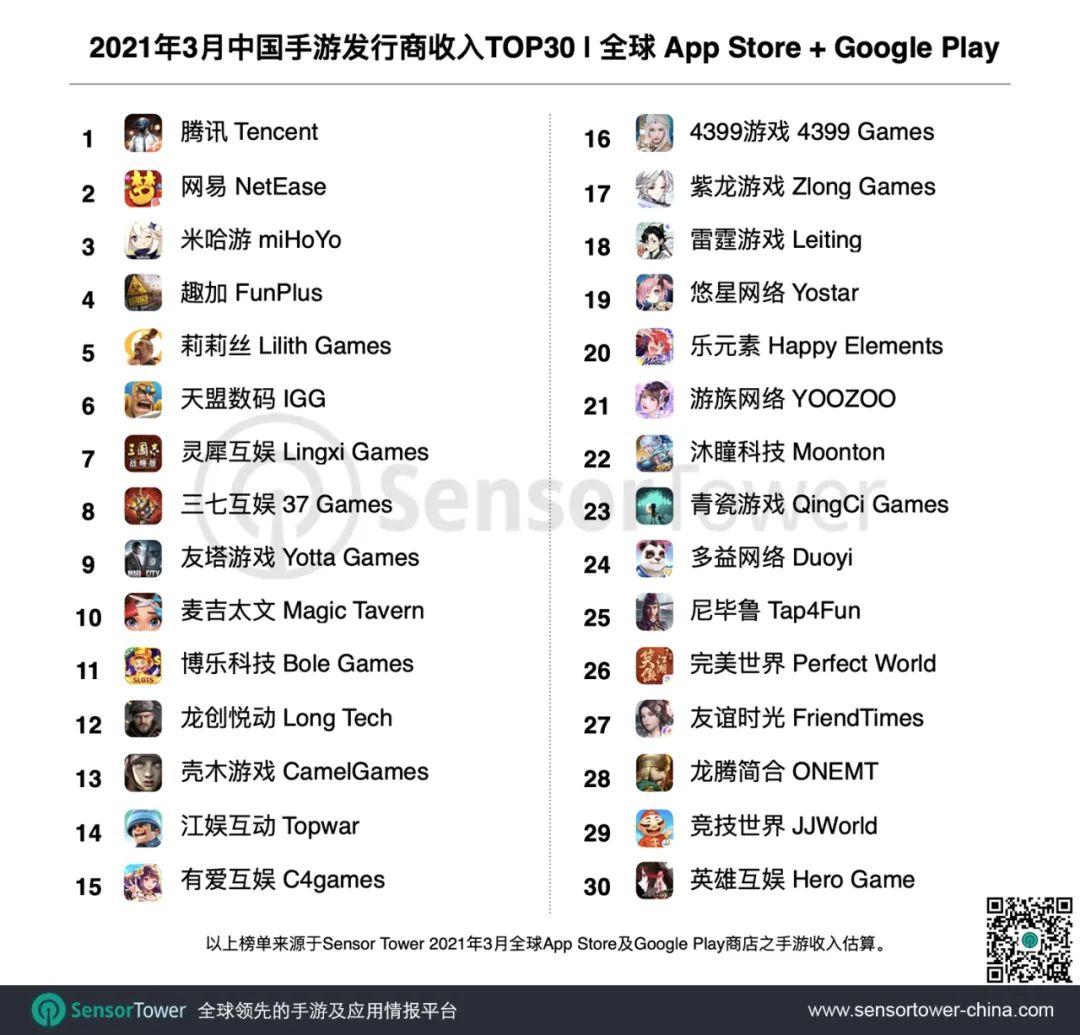 Sensor Tower:2021年3月中国手游发行商全球收入排行榜