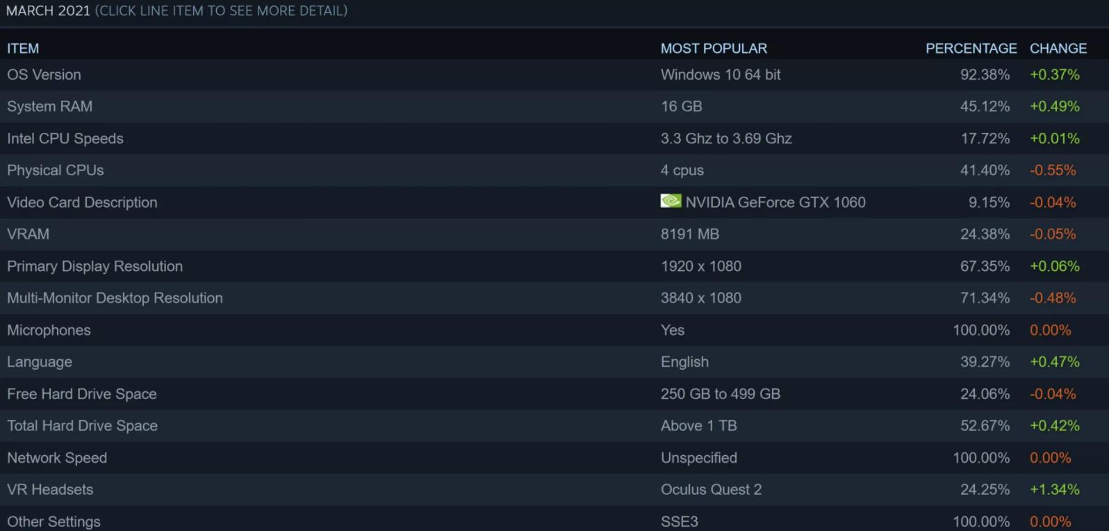 Valve:2021年3月Steam平台RTX 3070表现最佳