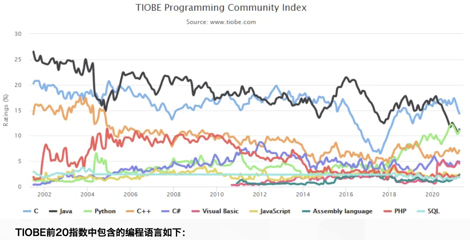 TIOBE:2021年4月全球编程语言排行榜 Fortran意外重回前20