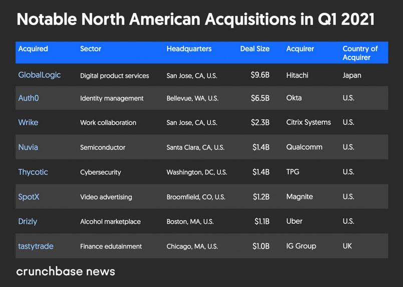 Crunchbase:2021年Q1北美风险投资总额环比增长57%