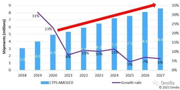 用于IT的OLED屏发展趋势将着重于降低成本、提高可靠性及外形设计的差异化
