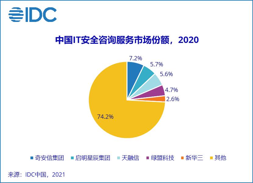 IDC:2020下半年中国IT安全服务市场厂商整体收入约为14.4亿美元  同期上涨21.4%
