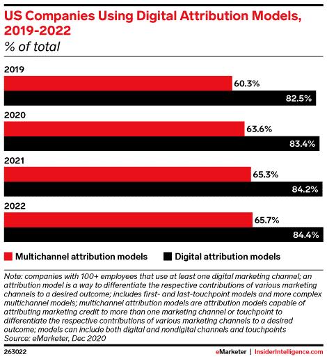 eMarketer:2021年超过84%美国公司私用数字归因模型