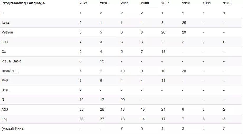 2021编程语言排行榜_2021编程语言排行:C#飙升,Python蝉联榜首
