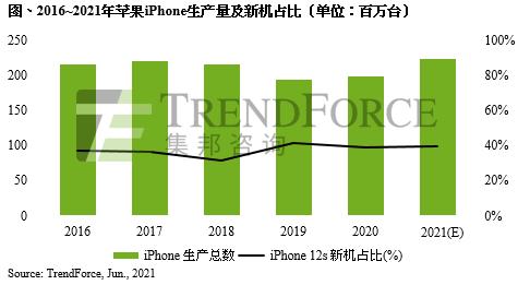 TrendForce:预计2021年苹果iPhone生产总量2.23亿支