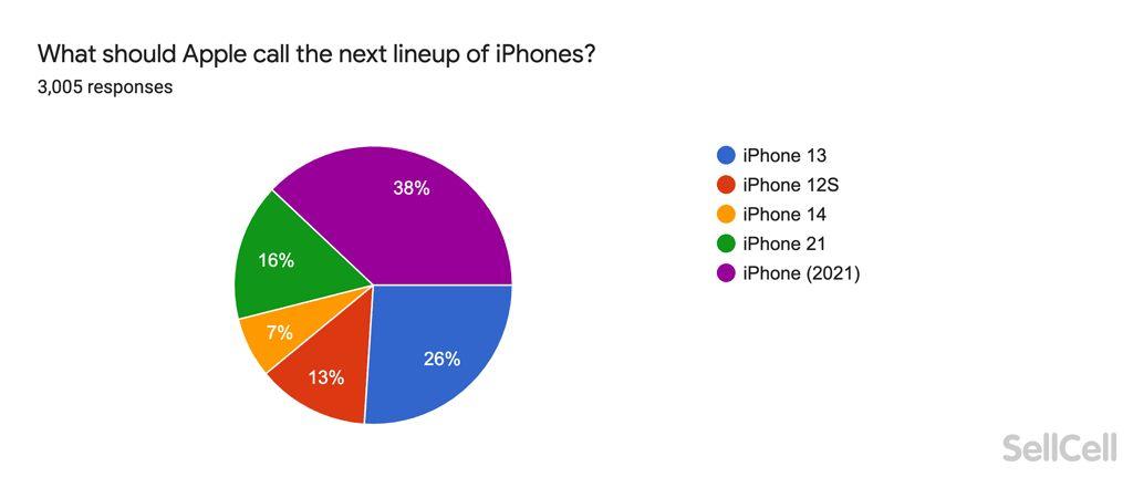 """SellCell:将近五分之一的美国苹果用户忌讳""""iPhone 13"""""""