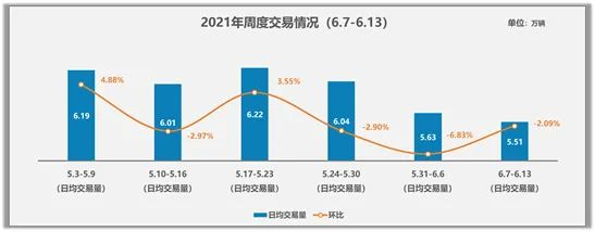 中国汽车流通协会:2021年6月7日-6月13日二手车快报