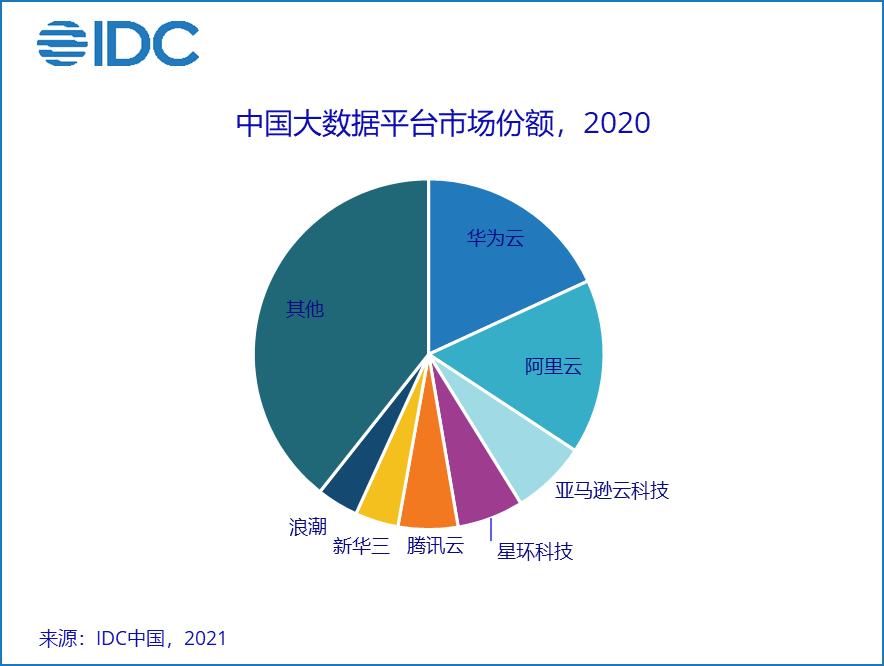 IDC:2020年全球大数据软件市场规模达4813.6亿元人民币