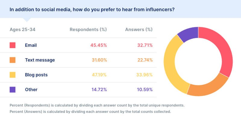 Slicktext:2021年社交媒体意见领袖调查